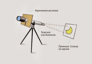 eclipse-projection-telescope